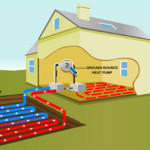 energy efficient geothermal